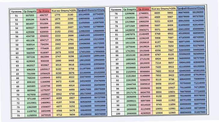 таблица уровень холестерина